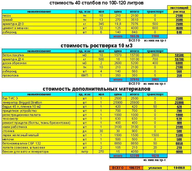 Сколько стоит: как составить смету на ремонт квартиры — rmnt. Ru.