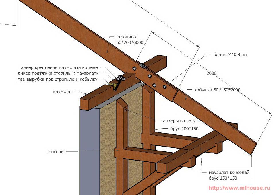Стропила для крыши своими руками фото 943
