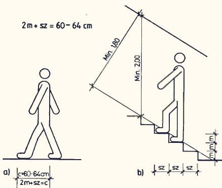 b) длина шага на лестнице