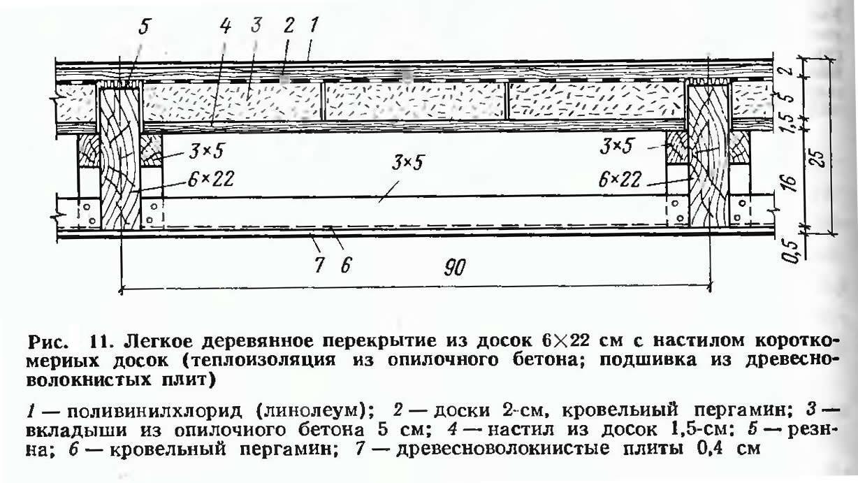 Пропорции бетона для плиты перекрытия своими руками